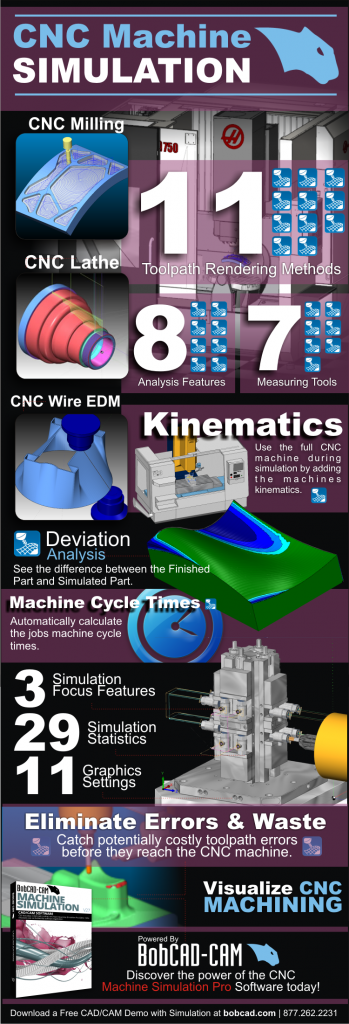 CAD-CAM CNC Machine Simulation Infographic