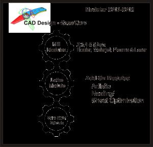 modular cad-cam software