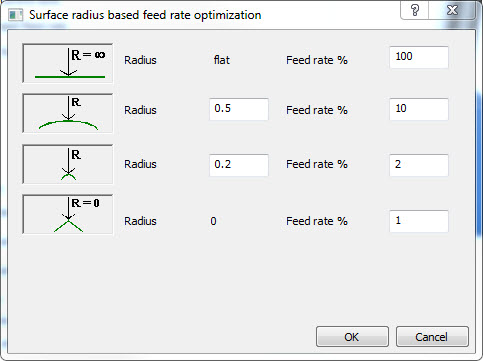 surface radisu based feed rate optimization