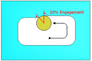 CAD-CAM tool with 20% engagement