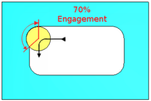 CAD-CAM 70% tool engagement