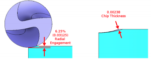 radial engagement with chip thickness in CNC software