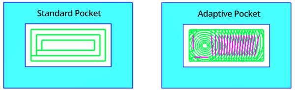 standard pocketing vs standard pocketing in CNC software