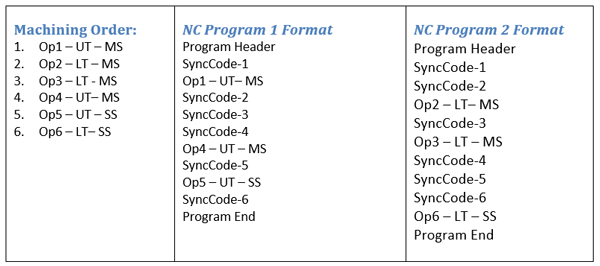BobCAD machine order sync codes for CNC software