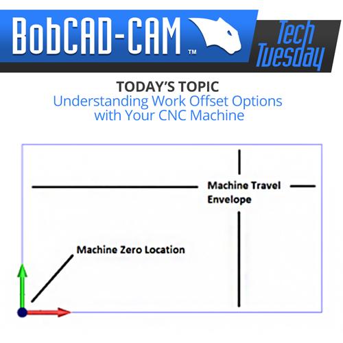 bobcad explains cnc machine work offsets